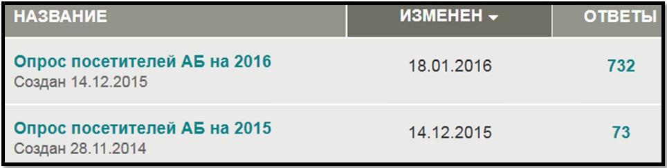 Количество участников опроса Азбука Бодибилдинга в 2015, 2016