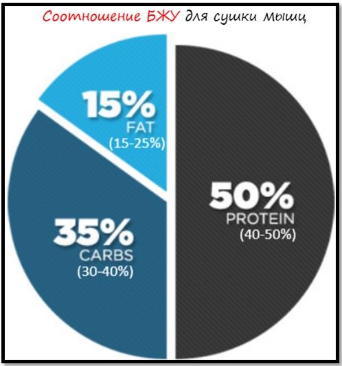 Процентное соотношение бжу для похудения