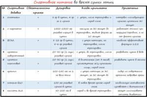 Сушка тела для девушек. Часть3. Сводная таблица по питанию во время сушки.