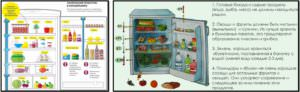 Продукты для похудения. Правила хранения продуктов в холодильнике.