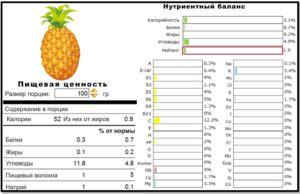 Ананас для похудения. Чем полезен ананас.