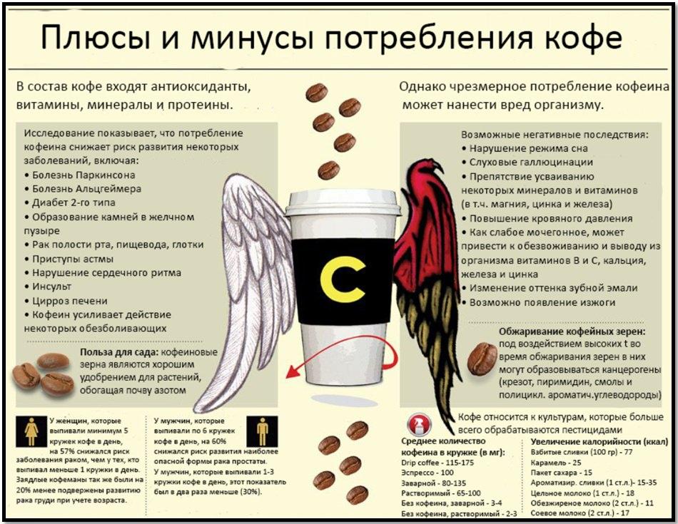 Кофе для похудения. Плюсы и минусы потребления кофе.