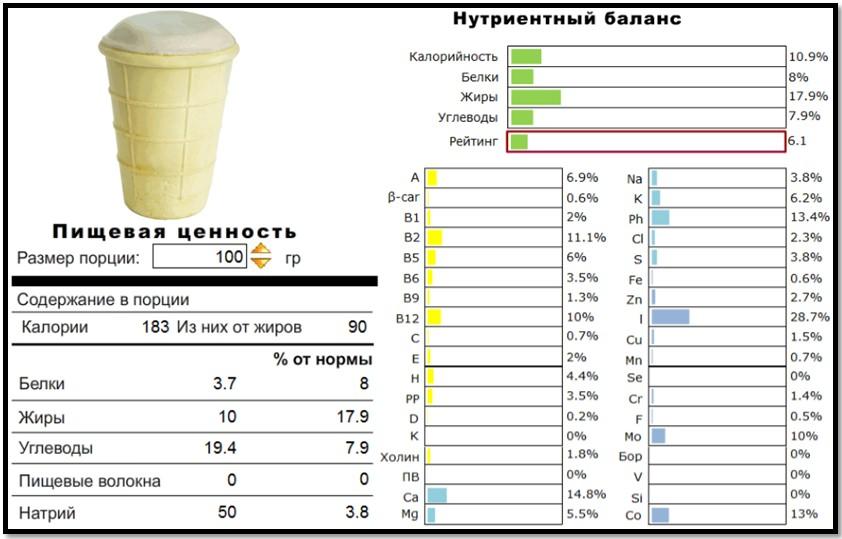 Чем полезно и как приготовить мороженое дома? Пищевая ценность и нутриционный профиль.