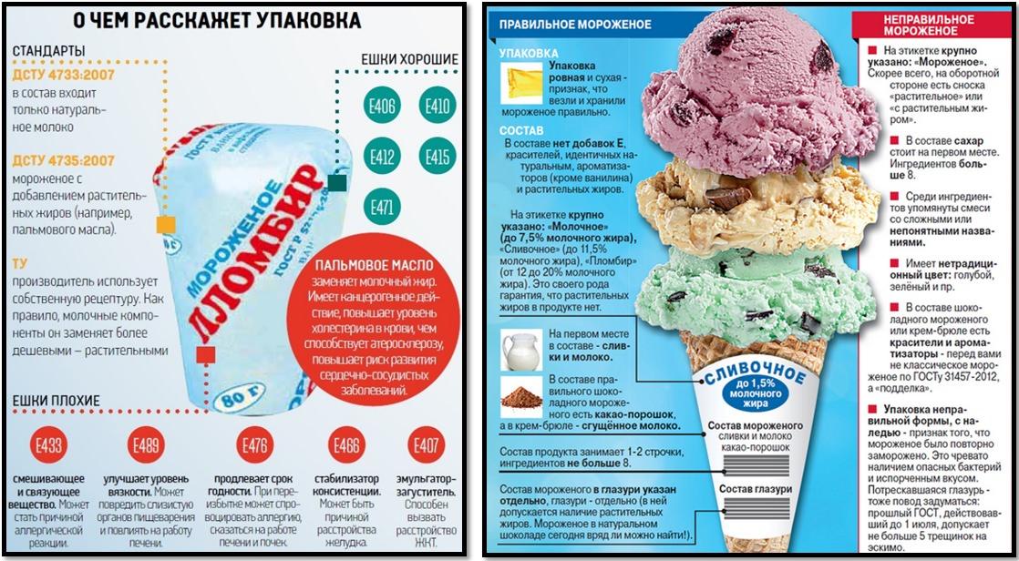 Чем полезно и как приготовить мороженое дома? Как выбрать правильное мороженое?