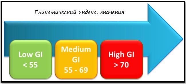 гликемический индекс, значение