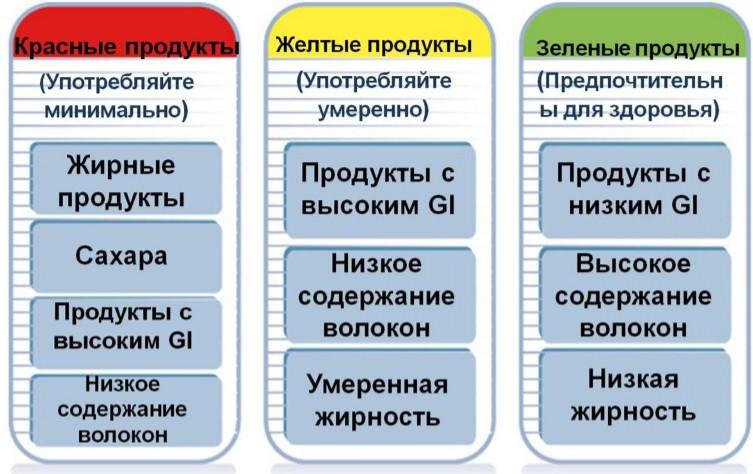 продукты с разным гликемическим индексом