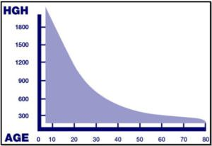 количество соматотропина в зависимости от возраста