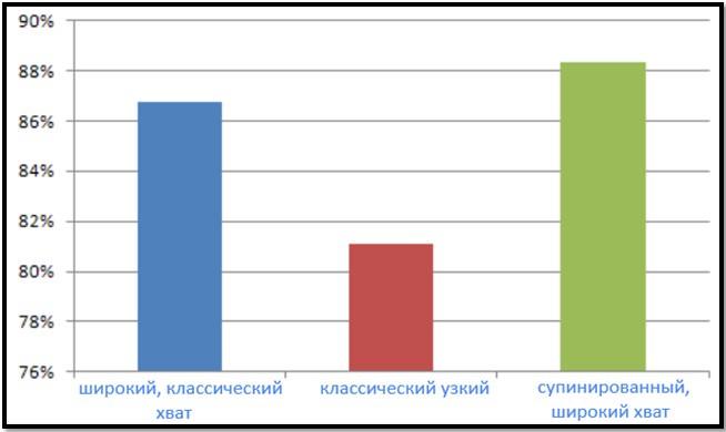 ЭМГ активность при подтягиваниях
