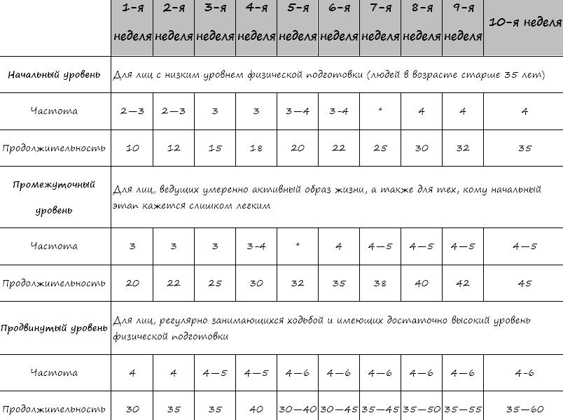 Примерный образец программы скандинавской ходьбы