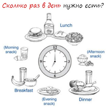 Сколько раз надо есть, чтобы похудеть похудение с расчётом www.