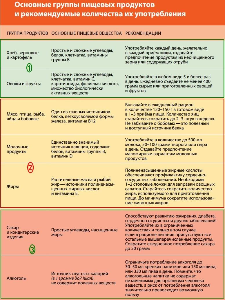 Оценка пищевых рационов ориентировочная основа действия