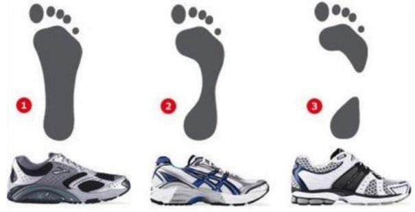 кроссовки для каждого типа пронации