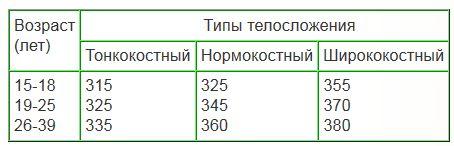 возрастно-весо-ростовой коэффициент