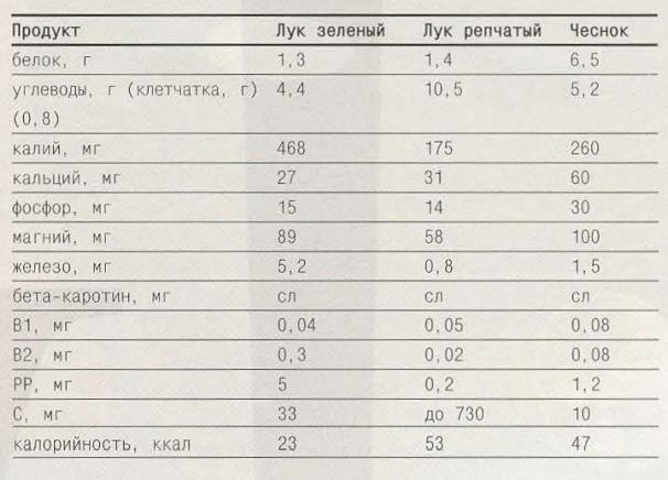 нутриентный состав лука и чеснока