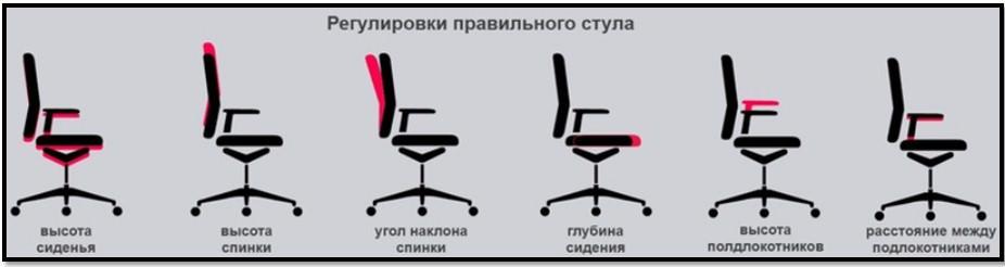 правильный стул для ПК