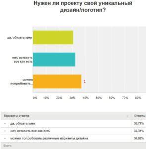 Результаты опроса, 2