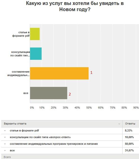 Результаты опроса, 4