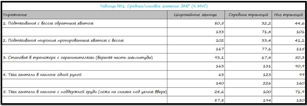 Значение ЭМГ для различных упражнений на спину