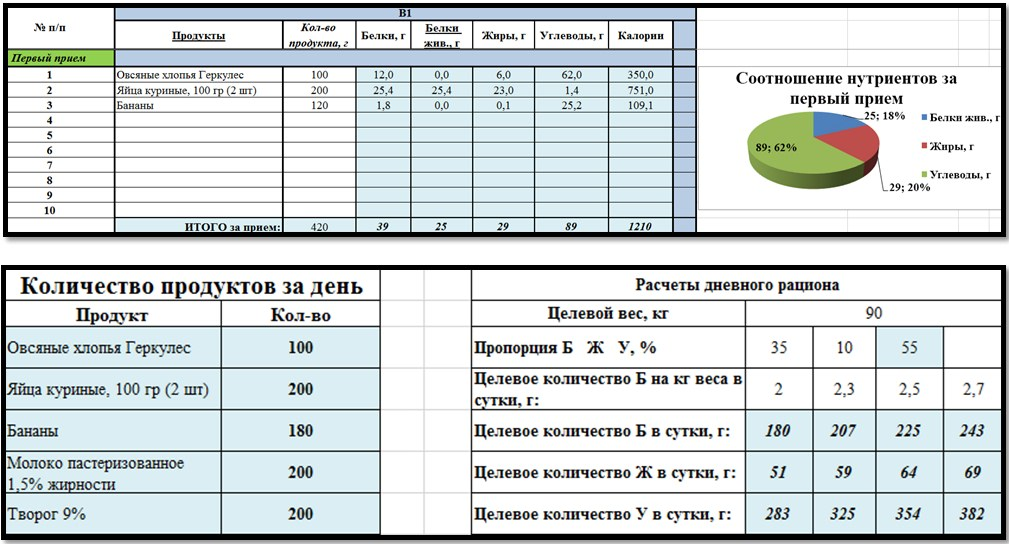 Таблица калорийности продуктов скачать формат эксель