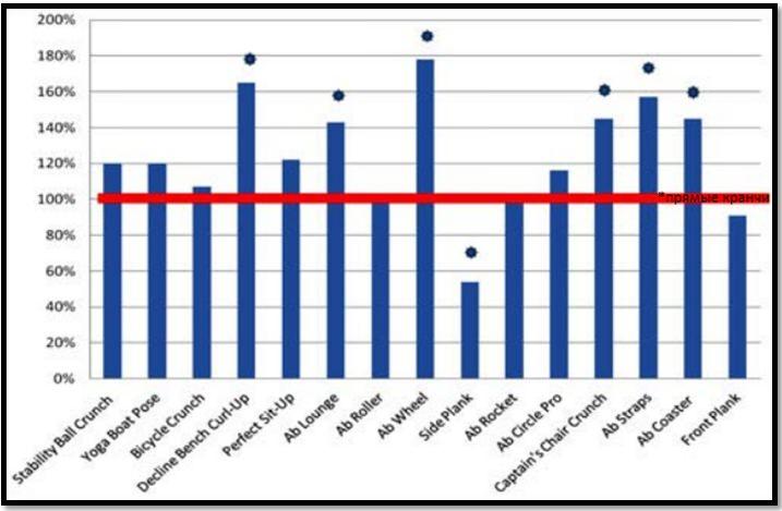 Активация внешних косых мышц в сравнении испытуемых упражнений с кранчами