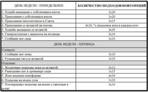 Программа тренировок ног №1 таблица