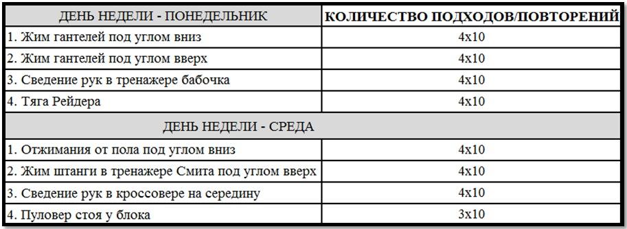 Программа тренировок груди №3 таблица