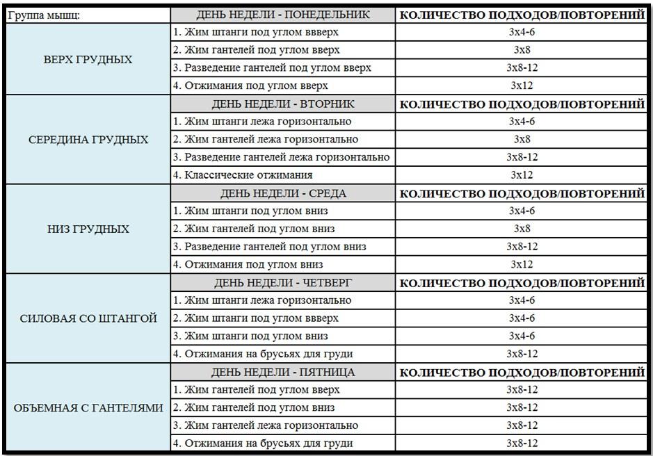 Программа тренировок груди №2 таблица