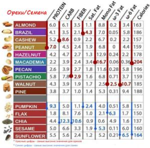 орехи, сводная таблица