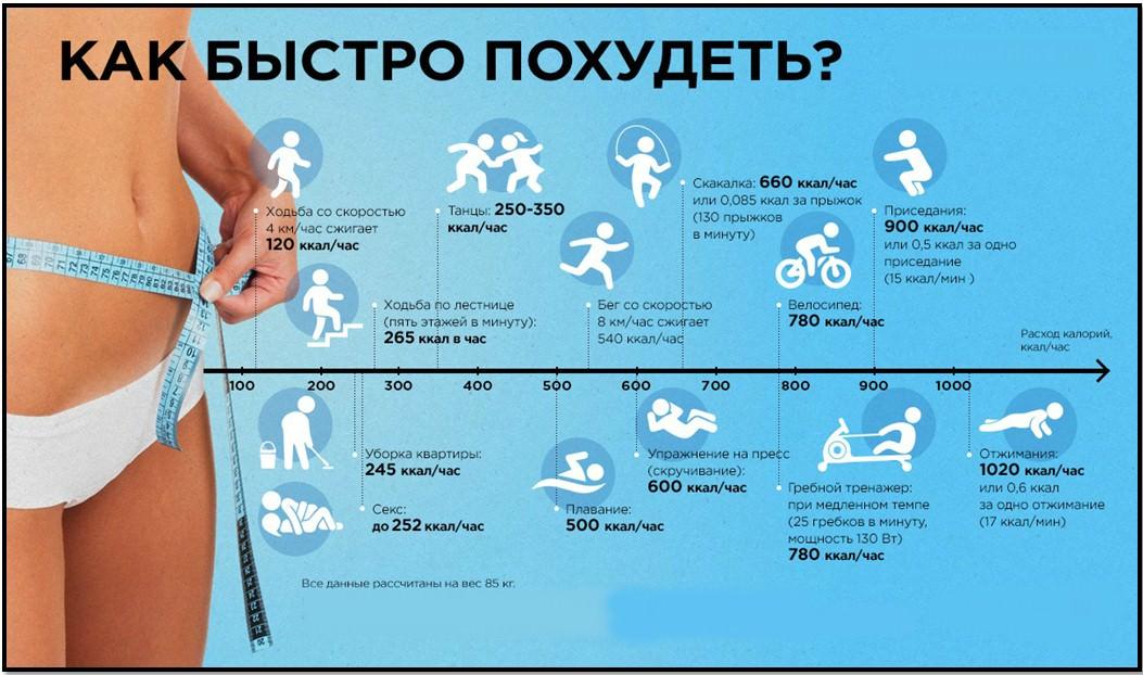 Схема бег для похудения