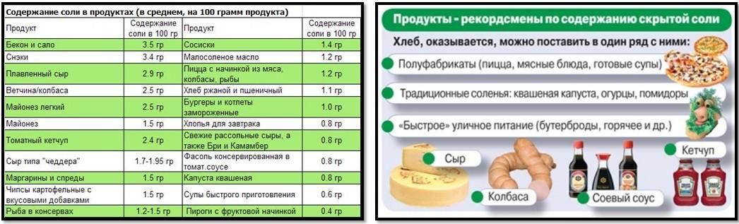 содержание соли в продуктах