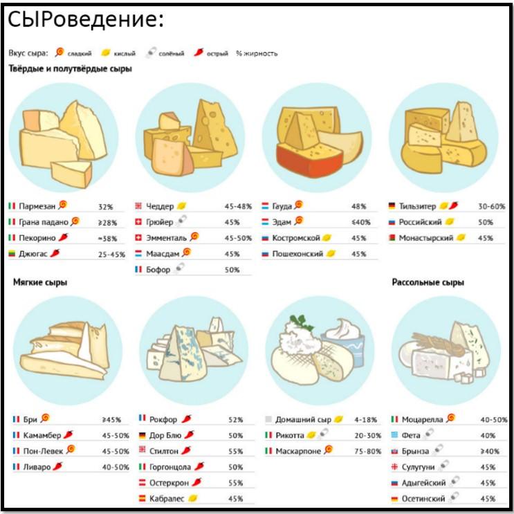 виды сыра