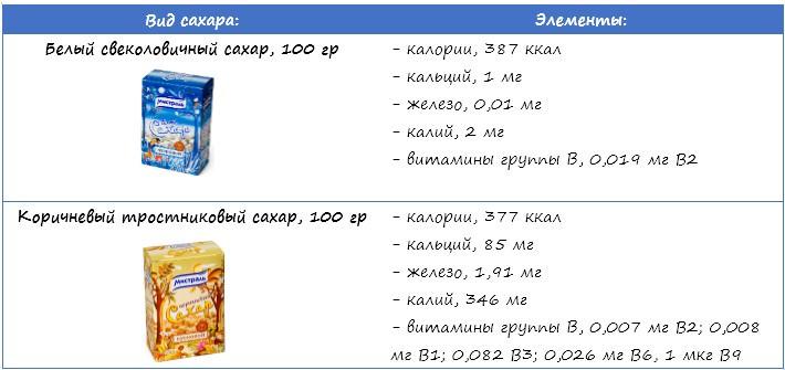 коричневый и белый сахар, сравнение