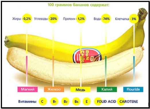 спелые бананы, пищевая ценность