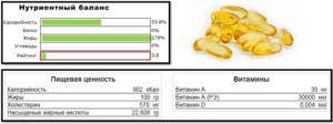 рыбий жир, пищевая ценность