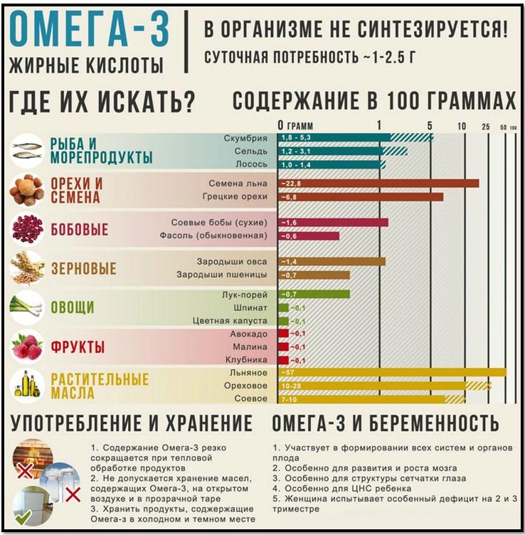 омега-3 жиры, источники