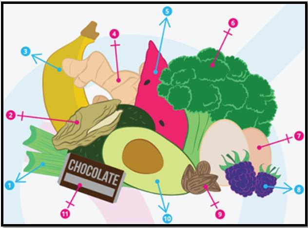 продукты повышающие либидо