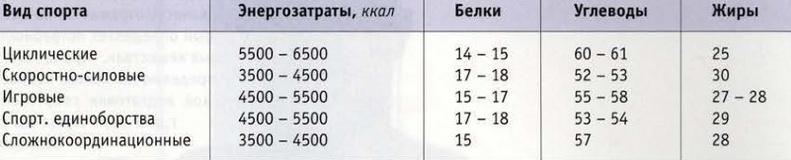 Сводная таблица по энергозатратам и макронутриентам для различных видов спорта