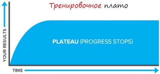 Тренировочное плато