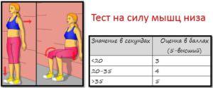 тест на силу мышц низа