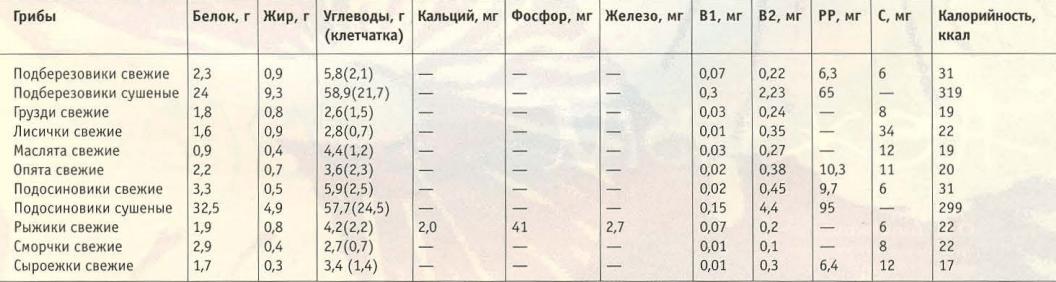 Содержание питательных веществ в различных грибах