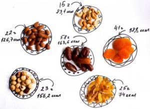 калорийоность горсти орехов и кураги