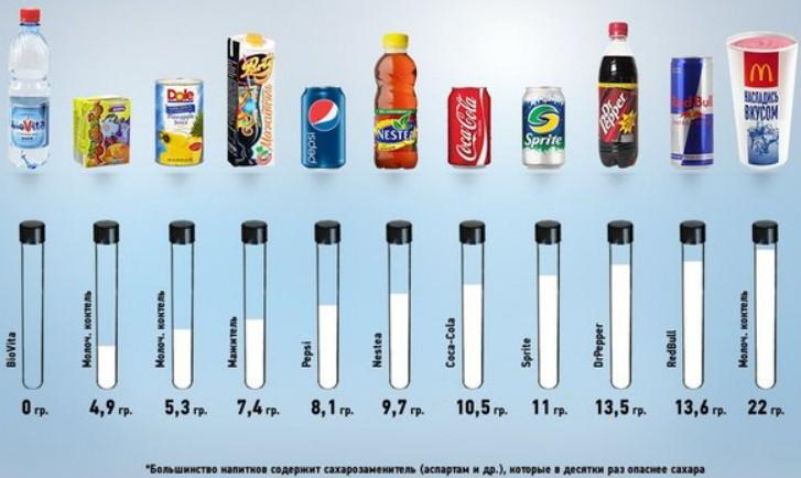 количество сахара в напитках