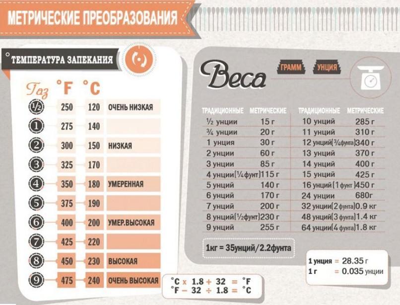 метрические преобразования шпаргалка для кухни