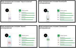 рейтинг минеральной воды
