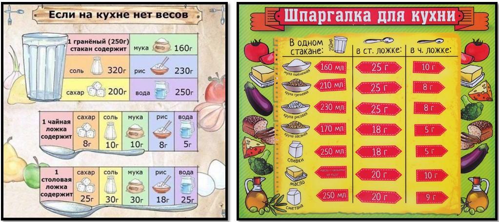 шпаргалки для кухни, мера весов