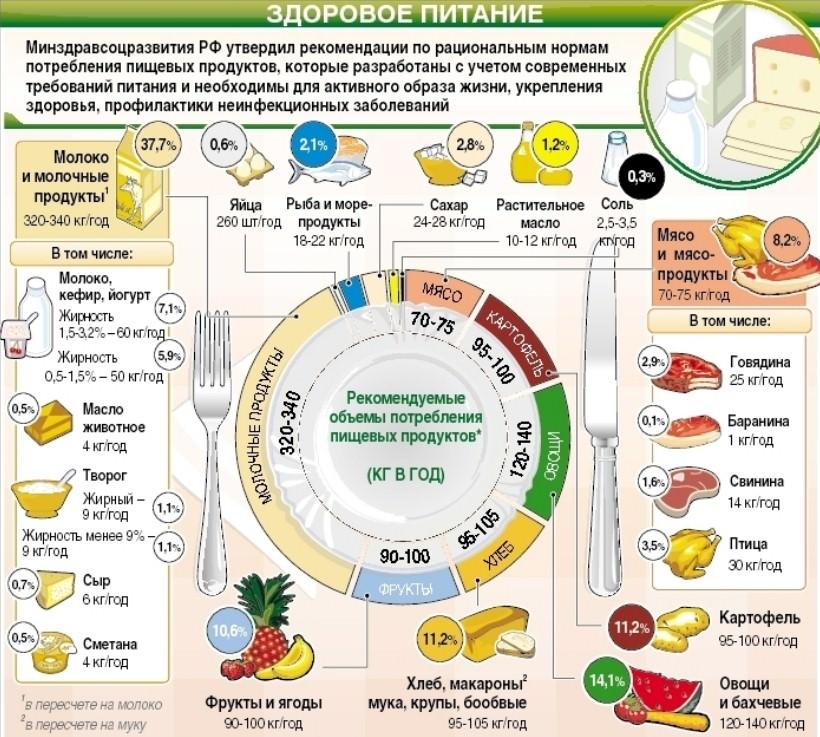 здоровое питание, количество продуктов в год