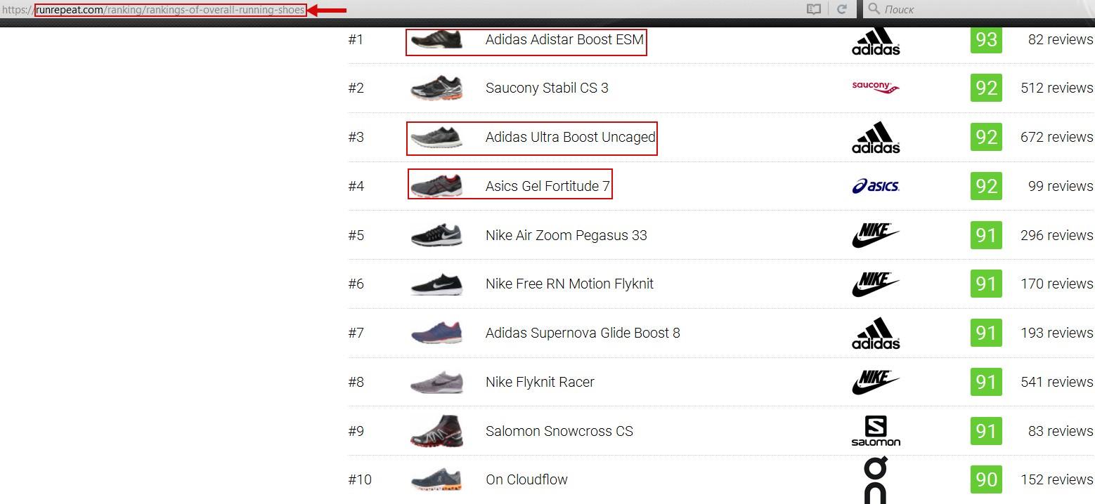 Как видите, первая десятка в основном представлена моделями Adidas, и это  все новые модели. Что касается Asics, то среди всех их моделей бегуны  отдали ... e1702770fd3