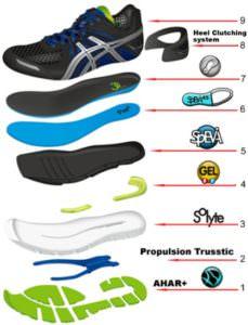 анатомия кроссовка asics, технологии и материалы