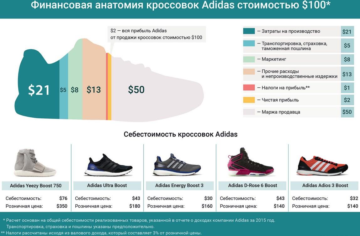 финансовая анатомия кроссовок adidas