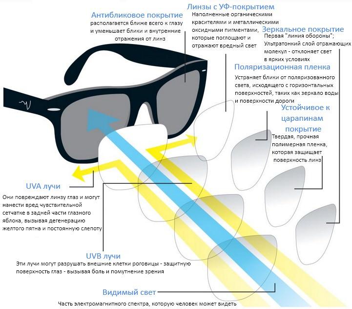 как очки защищают от солнца